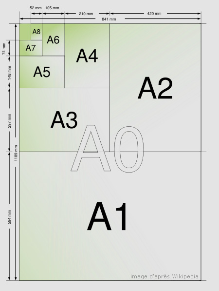 A1 poster size